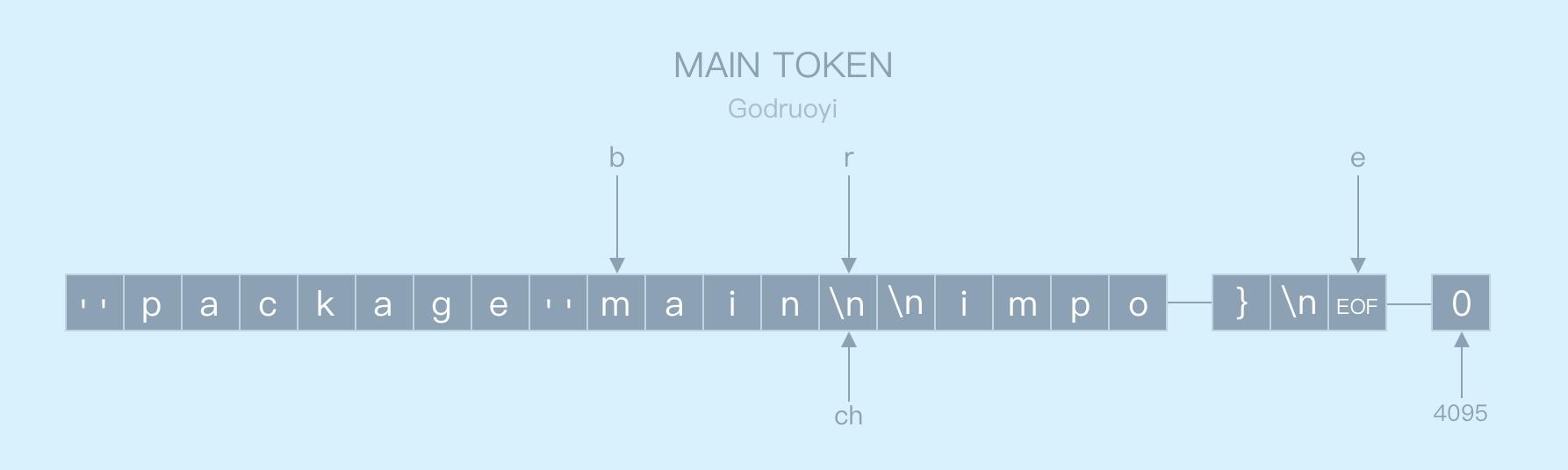 Go 语言编译原理——词法&语法分析